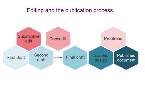A diagram of the 'editing and publication process'. It shows the steps of substantive editing, copyediting and proofreading as they occur in the publication process (drafts, graphic design and publishing).