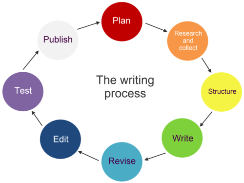 A diagram of the writing process (planning, research, structuring, writing, revising, editing, testing and publishing), showing the steps involved.